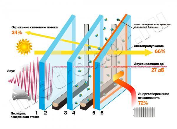 схема энергосберегающего стеклопакета